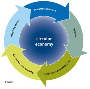Circular economy via WRAP